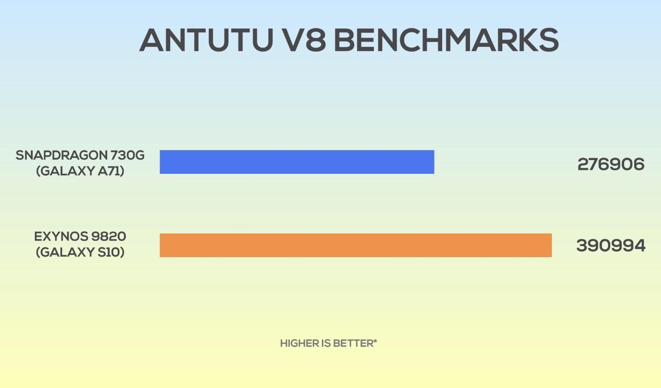Samsung A71 Chipset, OS, CPU, GPU - Bangla Review